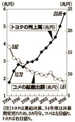 """経済時評/米価暴落と""""農業恐慌"""""""