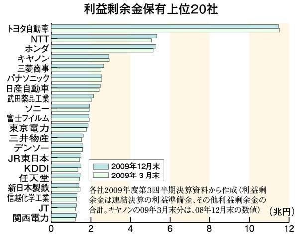 留保 内部 元国税が暴露。日本企業の内部留保が増えると社員の給料が減る訳