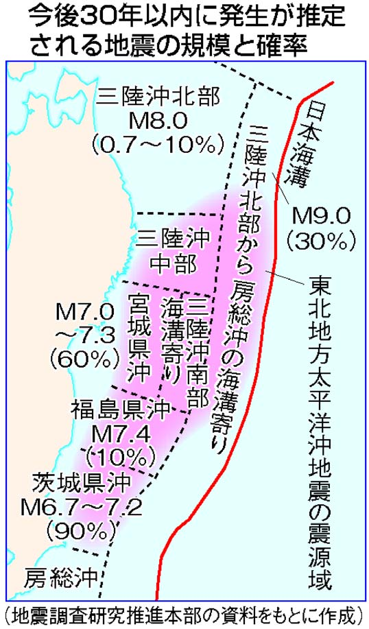 M9級 30年以内に30%/政府 三陸...