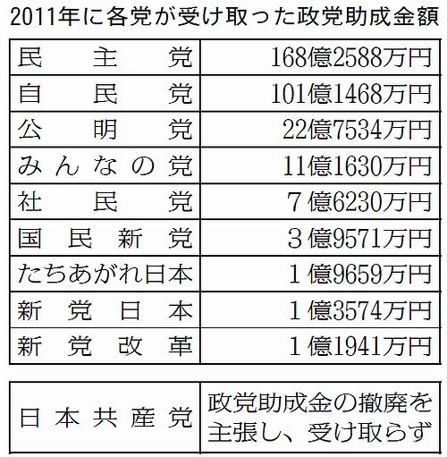 政党助成金 79億円を9党に交付