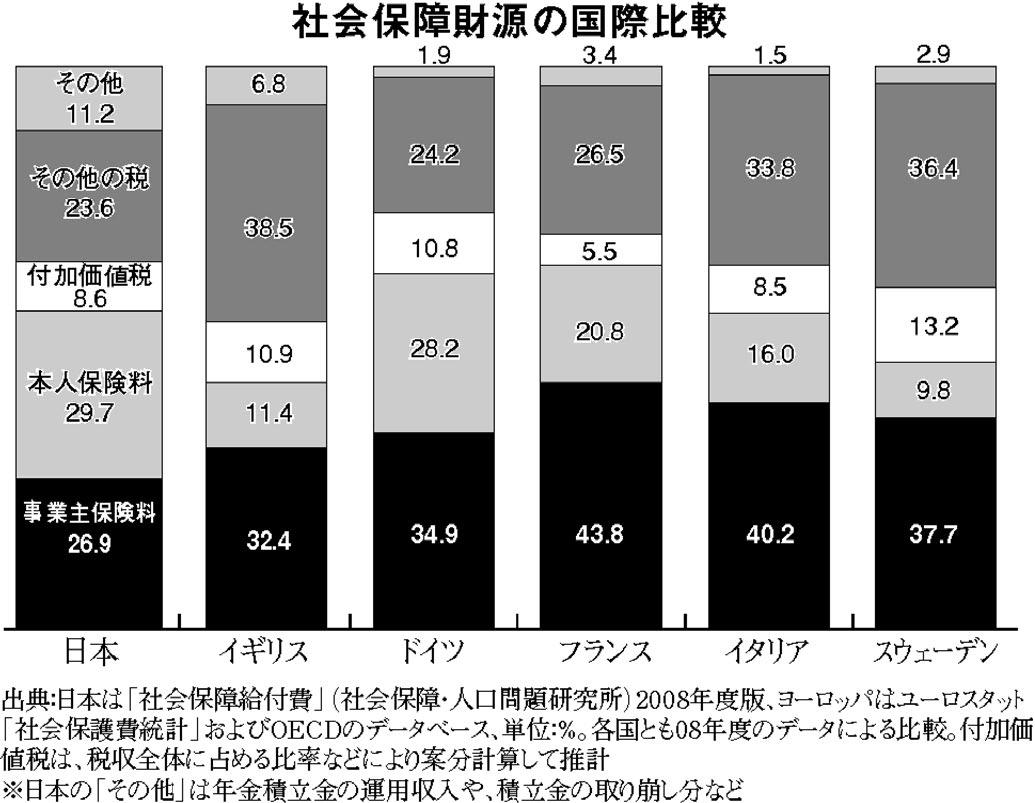 グラフ 社会保障財源の国際比較
