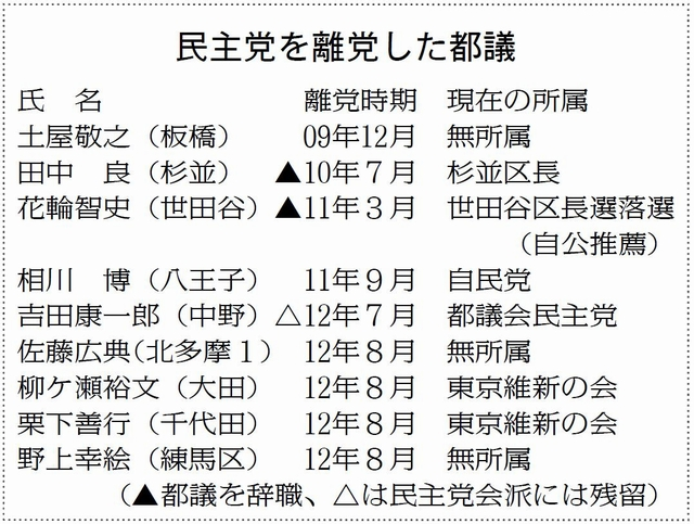 """都議会民主党に""""離党ドミノ""""/相..."""