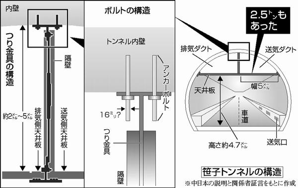 笹子トンネル天井板 金具1本 ...