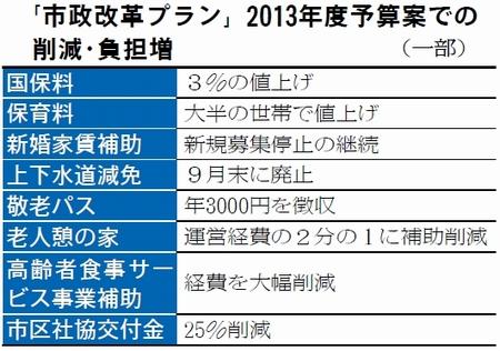 表:「市政改革プラン」2013年度予算案での削減・負担増