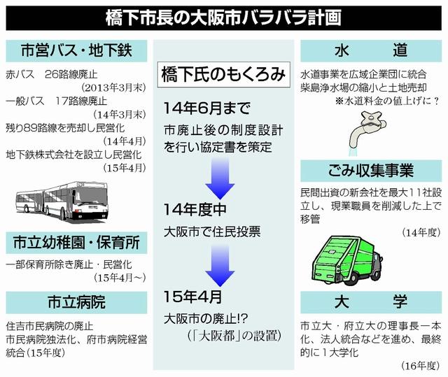 図:橋下市長の大阪バラバラ計画