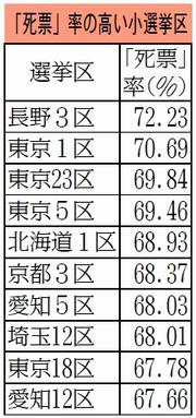 表:「死票」率の高い小選挙区