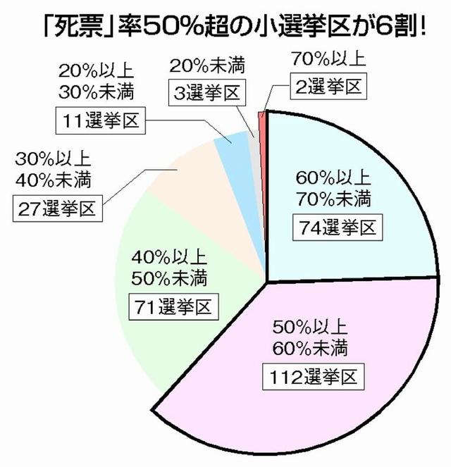 グラフ:「死票」率50%超の小選挙区が6割!