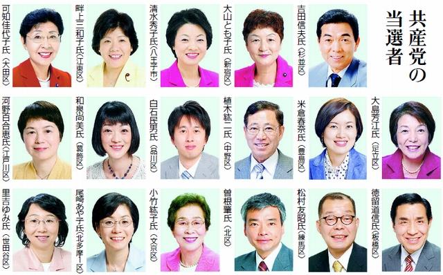 図:共産党の当選者