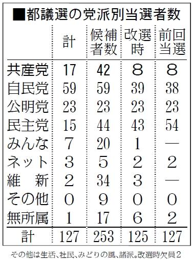 図:都議選の党派別当選者数