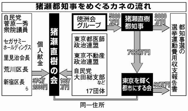 猪瀬都知事をめぐるカネの流れ / 日本共産党の図解に激震