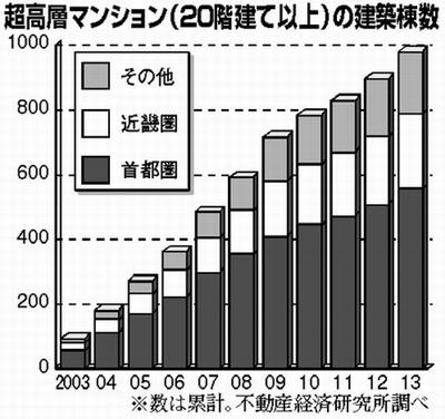 グラフ:超高層マンション(20階建て以上)の建築棟数