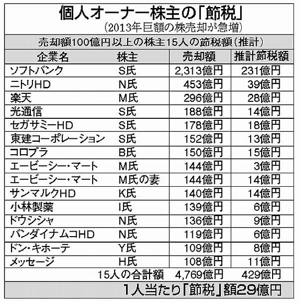 税のフリーライダーは誰?サラリーマンの源泉徴収平均4%の衝撃、国民の大多数「赤字国民」日本の代議士はそろそろ八方美人止めるべき %e7%a4%be%e4%bc%9a%e4%bf%9d%e9%9a%9c%e3%83%bb%e5%b9%b4%e9%87%91%e8%a9%90%e6%ac%ba %e6%94%bf%e7%ad%96%e3%83%bb%e7%9c%81%e5%ba%81 %e3%83%a2%e3%83%a9%e3%83%ab%e3%83%8f%e3%82%b6%e3%83%bc%e3%83%89 domestic politics economy