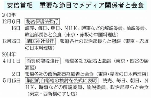 【悲報】安倍ちゃん「マスコミ、会食しよう!」 ガチだった
