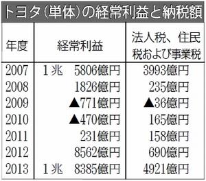 表:トヨタ(単体)の経常利益と納税額