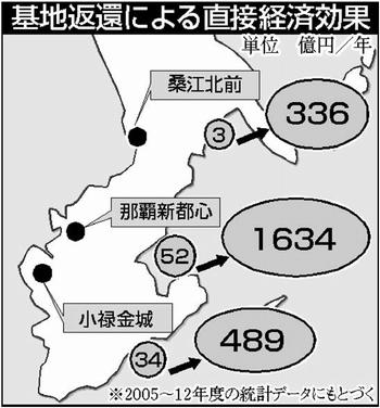 図:基地返還による直接経済効果