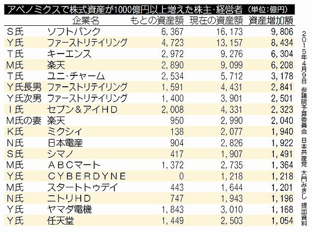 【政治】ソフトバンクS氏 ヤマダ電機Y氏など アベノミクスで株式資産1000億円以上増えた超富裕層18人