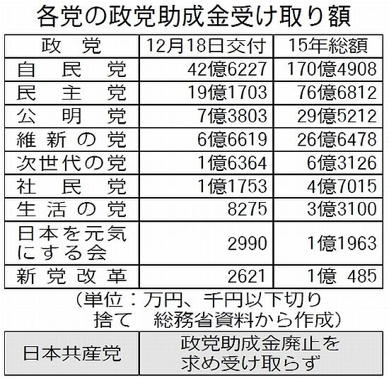 政党助成金 9党で約80億円 第4回分自民、年総額が過去最高