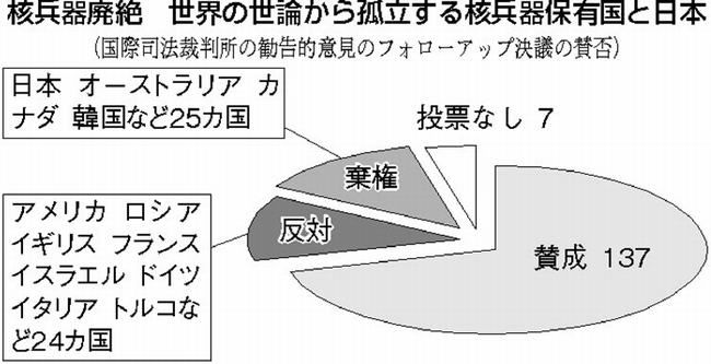 核保有国を代弁 禁止条約に背/被...