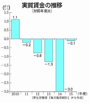 グラフ:実質賃金の推移