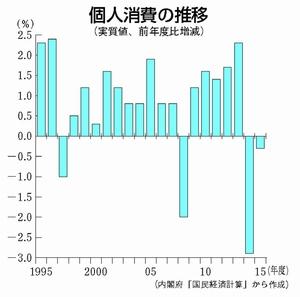 グラフ:個人消費の推移