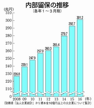 グラフ:内部留保の推移
