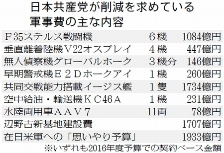 表:日本共産党が削減を求めている軍事費の主な内容