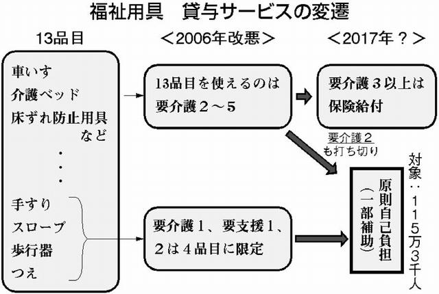 図:福祉用具 貸与サービスの変遷