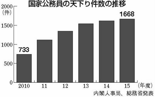 グラフ:国家公務員の天下り件数の推移