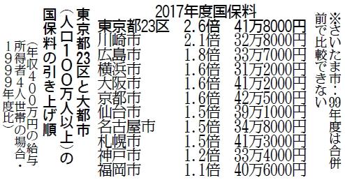 表:2017年度国保料 東京都23区と大都市(人口100万人以上)の国保料の引き上げ額
