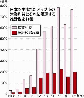 アップル税逃れ1.2兆円 日本で得た利益 過去10年
