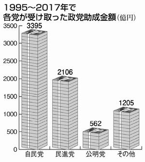 グラフ:1995~2017年で各党が受け取った政党助成金額(億円)