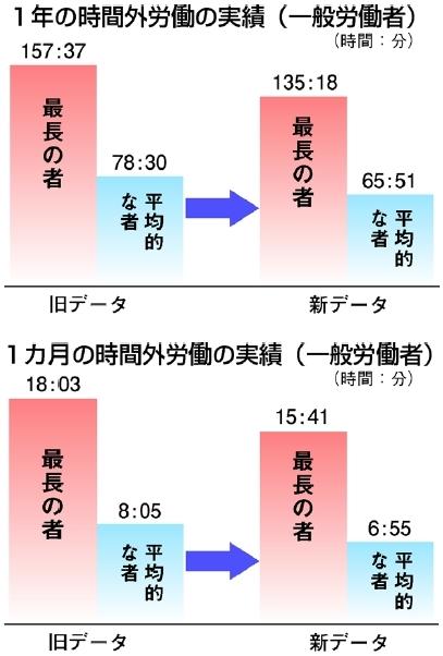 グラフ:時間外労働の実績