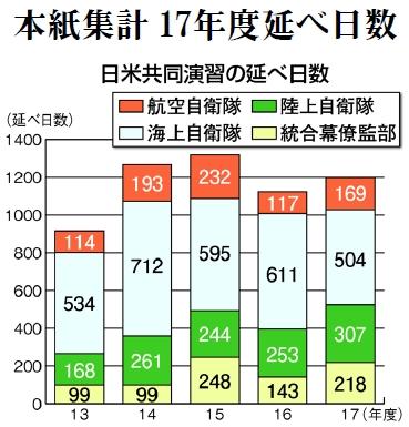 グラフ:日米共同演習の延べ日数