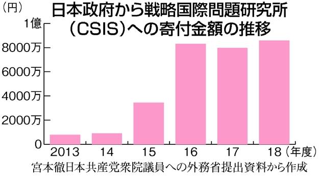 日本の税金から米シンクタンク『CSIS』に6年で3億円の寄付が行われていたことが共産党の調査で判明  [593776499]YouTube動画>1本 ->画像>14枚