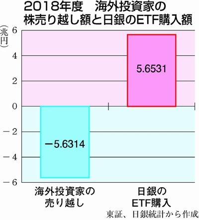 【アベノミクス】日本株から逃げた海外勢−日本株の保有比率、民主党時代まで急低下★3 ->画像>18枚