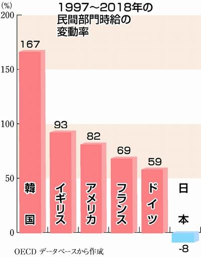 賃金減 日本だけ OECD調査/過去21年間で8%マイナス/他の主要国は大幅増/景気回復へ 賃上げ・安定雇用こそ
