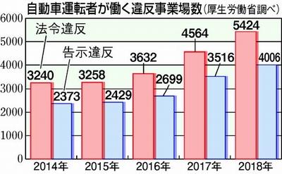 グラフ:自動車運転者が働く違反事業者数(厚生労働省調べ)