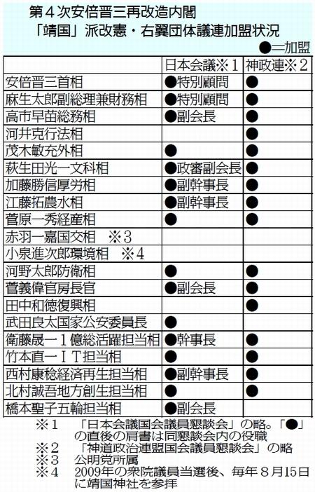 靖国」派ズラリ 自民閣僚/第4次安倍再改造内閣 19人中18人/小泉氏 ...