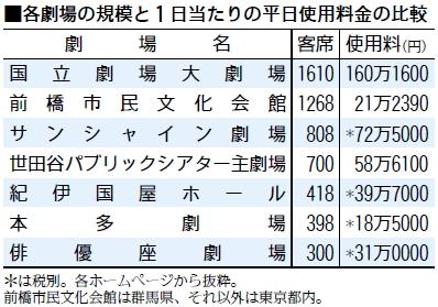 表:各劇場の規模と1日当たりの平日使用料金の比較