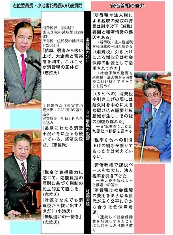 平成 元 年 に 導入 され た 消費 税 を 実施 した とき の 内閣 総理 大臣 は