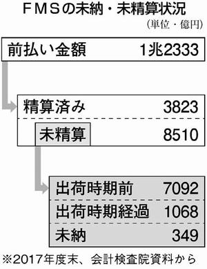 図表:FMSの未納・未清算状況