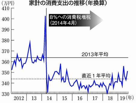 グラフ:家計の消費支出の推移(年換算)