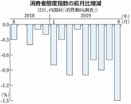 グラフ:消費者態度指数の前月比増減