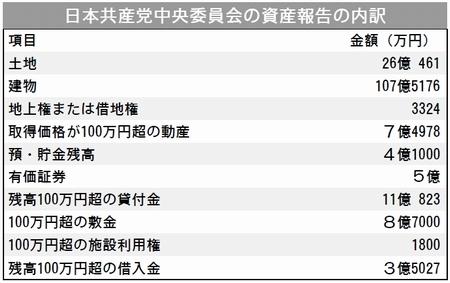 2018年政治資金収支報告