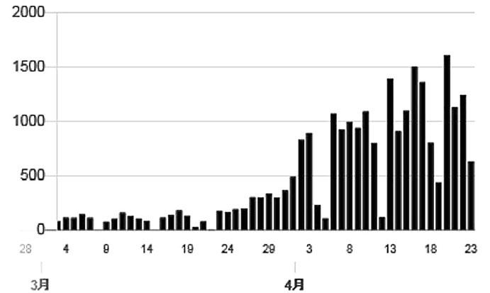 コロナ ウイルス 感染 率 人口あたりの新型コロナウイルス感染者数の推移【世界・国別】