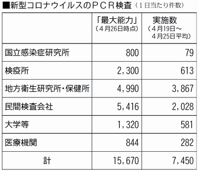 表:新型コロナウイルスのPCR検査(1日あたり件数)
