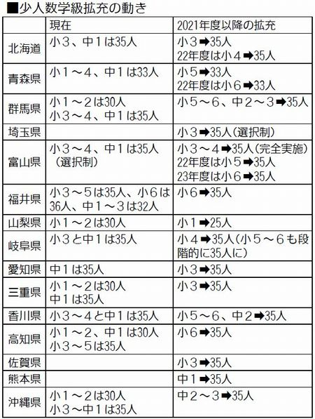 表:少人数学級拡充の動き