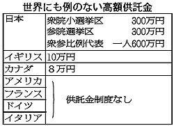 世界に例のない高額供託金/日本...