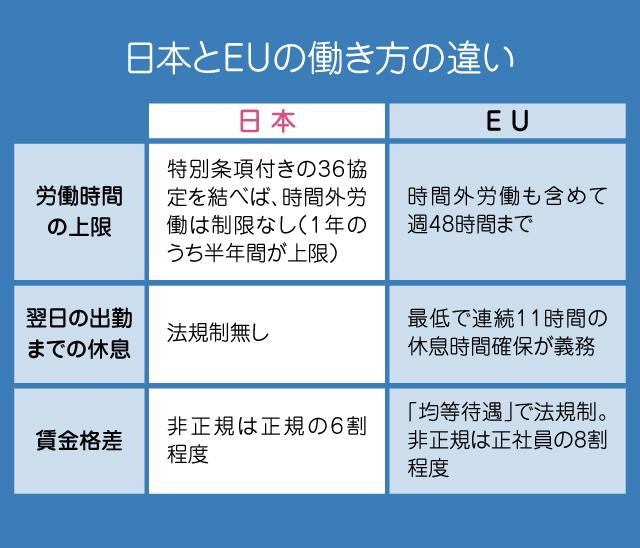 日本とEUの働き方の違い(表)