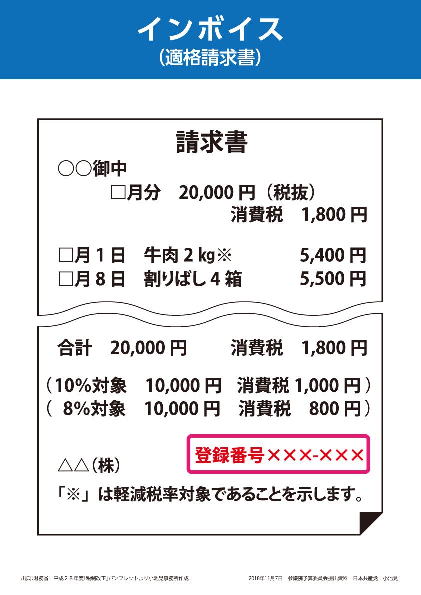パネル・軽減税率インボイス請求書